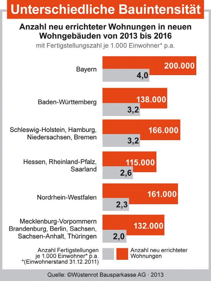 Eine Million neue Wohnungen bis 2016