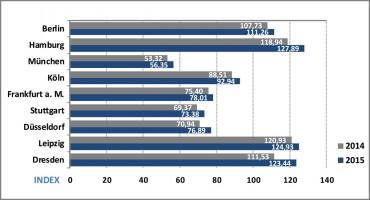 erschwinglichkeitsindex-ivd-grafik