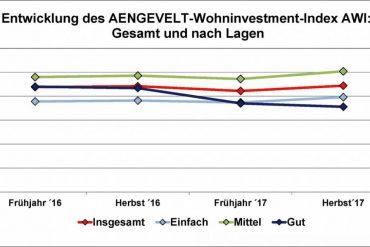 Entwicklung AWI Fruehjahr 2016-Herbst-2017