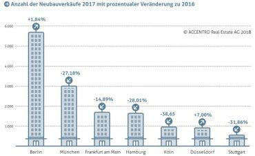 Grafiken_ACCENTRO_Wohneigentumsreport_2018-1