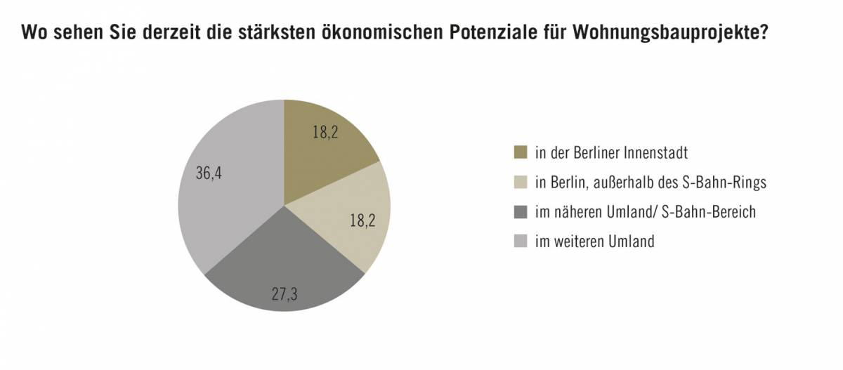 Trendumfrage-Berliner-Wohnungsbau-Grafik-02 Trendumfrage: Berliner Wohnungsbau wandert ins Umland ab