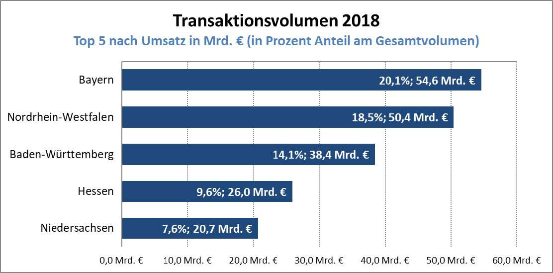 2019_08_21-Immobilieninvestitionen_03 Immobilieninvestitionen in Deutschland legen um 7,1 Prozent zu