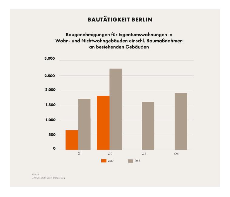 Immobilienmarkt-aktuell_Weniger-Eigentumswohnungen_Z_Bautätigkeitsbericht_Abb7 Weniger Eigentumswohnungen für Berlin: