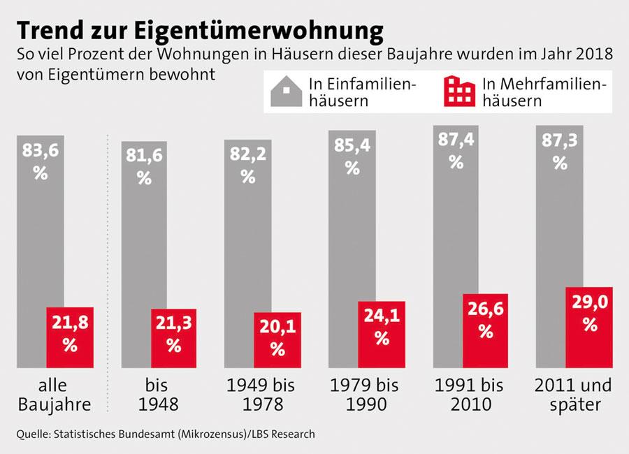 Immobilienmarkt-akktuell_Mehr-Eigentuemer_Trend-zur-Eigentuemerwohnung Mehr Eigentümer in neuen Mehrfamilienhäusern