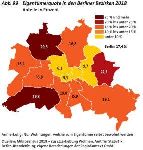image3-eigentuemerquote-berlin-2018-285x300 Wer ist Ioannis Moraitis? Der Immobilienunternehmer über Berlin, Corona und 2021