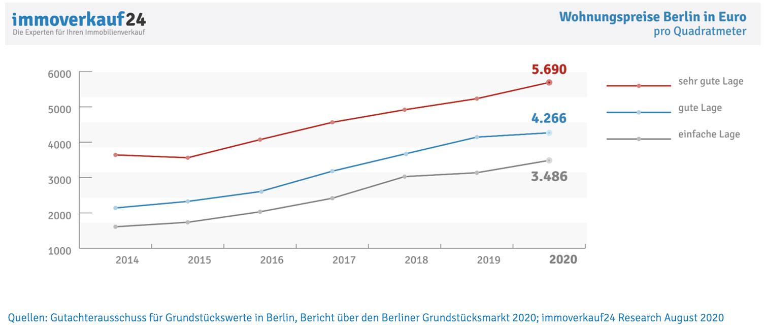 image4-wohnungspreise-berlin Wer ist Ioannis Moraitis? Der Immobilienunternehmer über Berlin, Corona und 2021