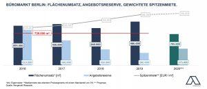 Immobilienmarkt-aktuell_Business-as-usual-Flaechenumsatz-Angebotsreserve-Spitzenmiete-300x130 Business as usual? Stabiles drittes Quartal am Berliner Büromarkt