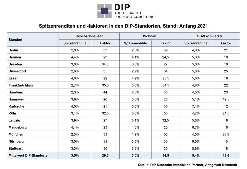 Immobilienmarkt-aktuell_PM_DIP_Investmentmarkt_spitzenrenditen DIP analysiert deutschen Investmentmarkt