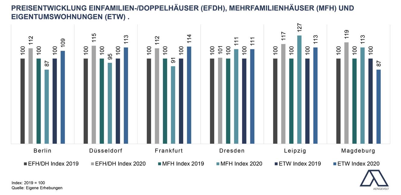 Starke-Wohnimmobilienmaerkte_2021-07-08_Aengevelt_-_Grafken_Wohnimmobilienmaerkte_Umsatzentwicklung-Kaufpreisentwicklung-Mieten-2 Starke Wohnimmobilienmärkte